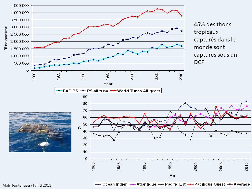 45% des thons tropicaux capturés dans le monde sont capturés sous un DCP Alain Fonteneau (Tahiti 2011)