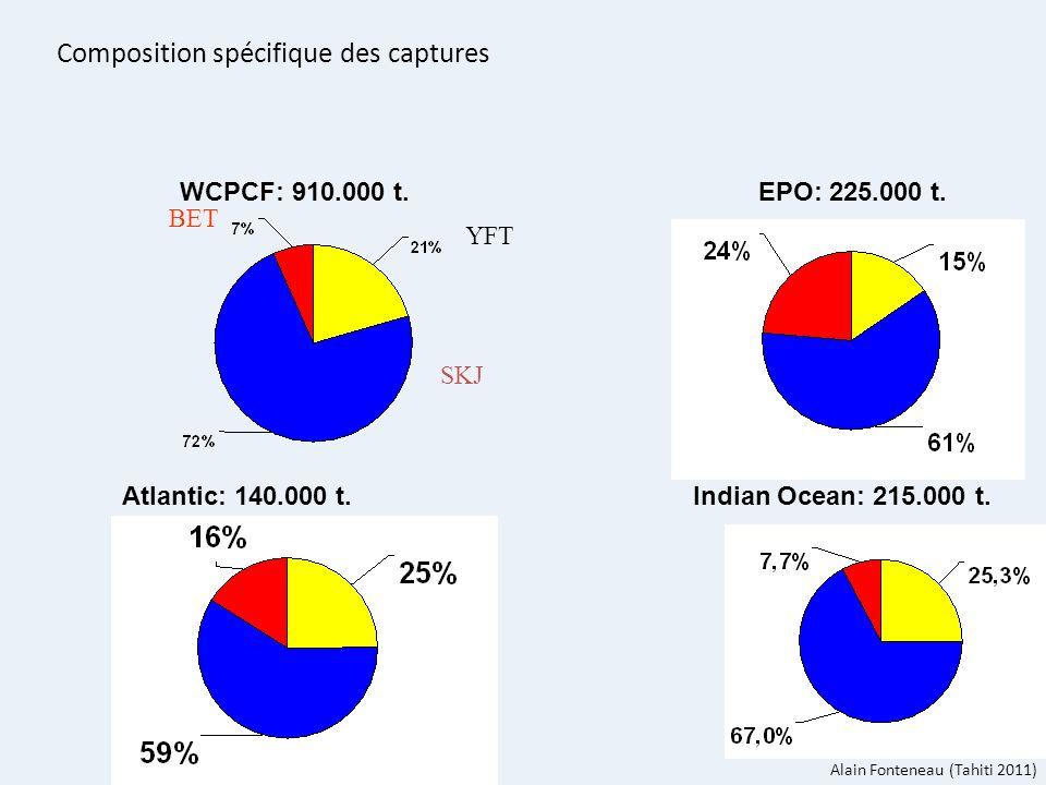 5 WCPCF: 910.000 t. EPO: 225.000 t. Atlantic: 140.000 t. Indian Ocean: 215.000 t. Composition spécifique des captures SKJ BET YFT Alain Fonteneau (Tah