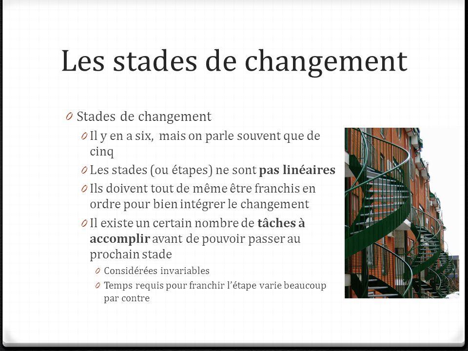 Les stades de changement 0 Stades de changement 0 Il y en a six, mais on parle souvent que de cinq 0 Les stades (ou étapes) ne sont pas linéaires 0 Ils doivent tout de même être franchis en ordre pour bien intégrer le changement 0 Il existe un certain nombre de tâches à accomplir avant de pouvoir passer au prochain stade 0 Considérées invariables 0 Temps requis pour franchir létape varie beaucoup par contre