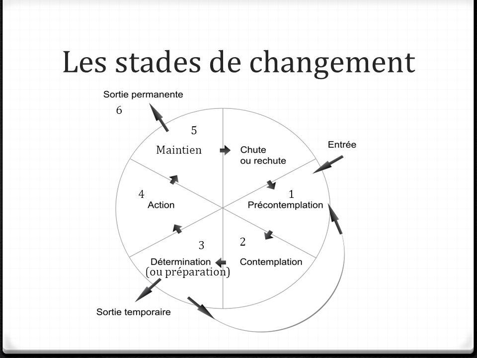 Les stades de changement 1 2 3 4 5 6 (ou préparation) Maintien