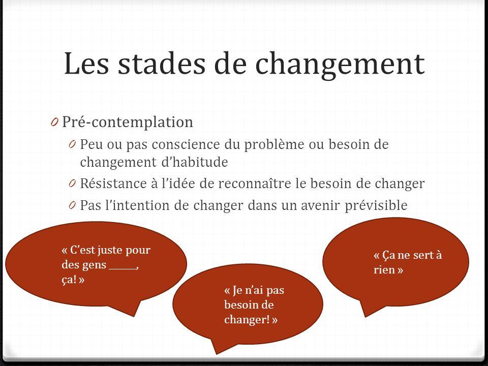 Les stades de changement 0 Pré-contemplation 0 Peu ou pas conscience du problème ou besoin de changement dhabitude 0 Résistance à lidée de reconnaître le besoin de changer 0 Pas lintention de changer dans un avenir prévisible « Ça ne sert à rien » « Cest juste pour des gens ______, ça.