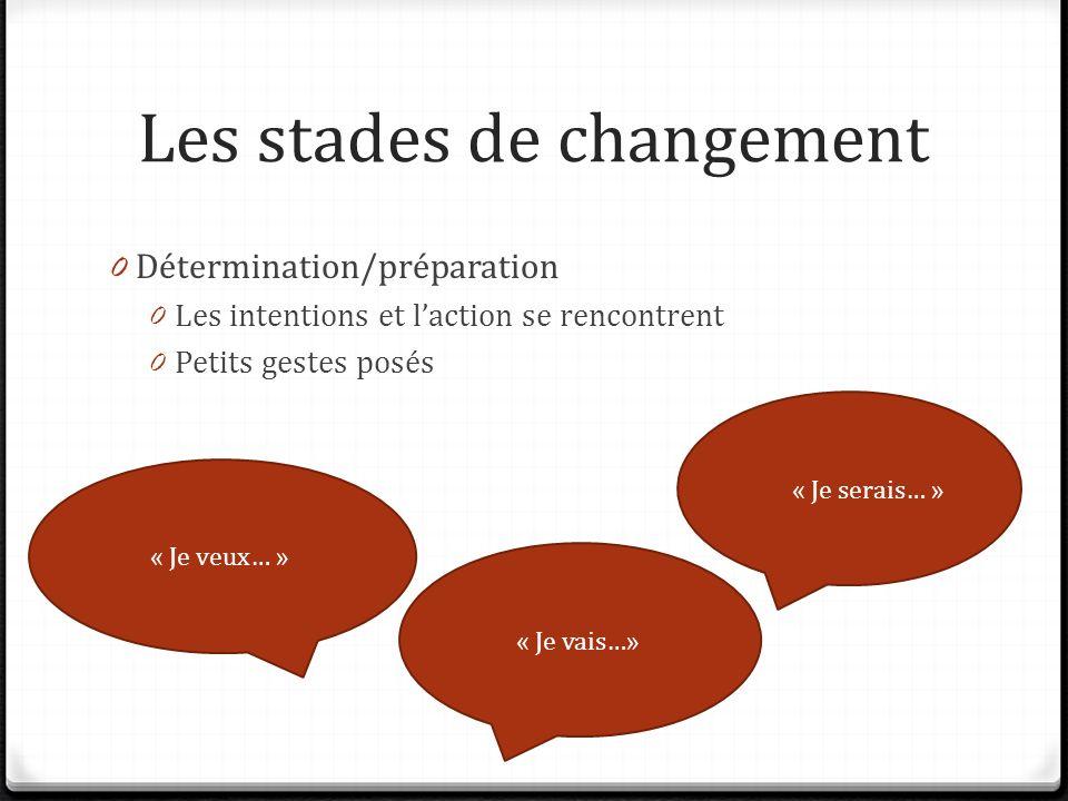 Les stades de changement 0 Détermination/préparation 0 Les intentions et laction se rencontrent 0 Petits gestes posés « Je serais… » « Je veux… » « Je vais…»