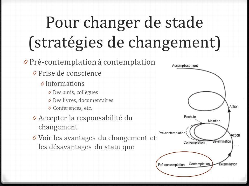 Pour changer de stade (stratégies de changement) 0 Pré-contemplation à contemplation 0 Prise de conscience 0 Informations 0 Des amis, collègues 0 Des livres, documentaires 0 Conférences, etc.