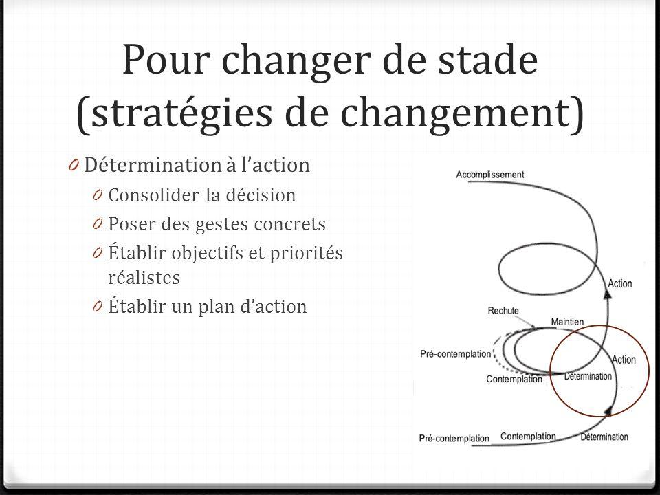 Pour changer de stade (stratégies de changement) 0 Détermination à laction 0 Consolider la décision 0 Poser des gestes concrets 0 Établir objectifs et priorités réalistes 0 Établir un plan daction