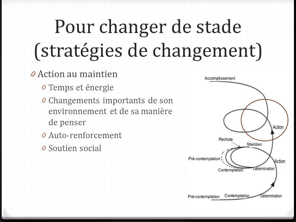 Pour changer de stade (stratégies de changement) 0 Action au maintien 0 Temps et énergie 0 Changements importants de son environnement et de sa manière de penser 0 Auto-renforcement 0 Soutien social
