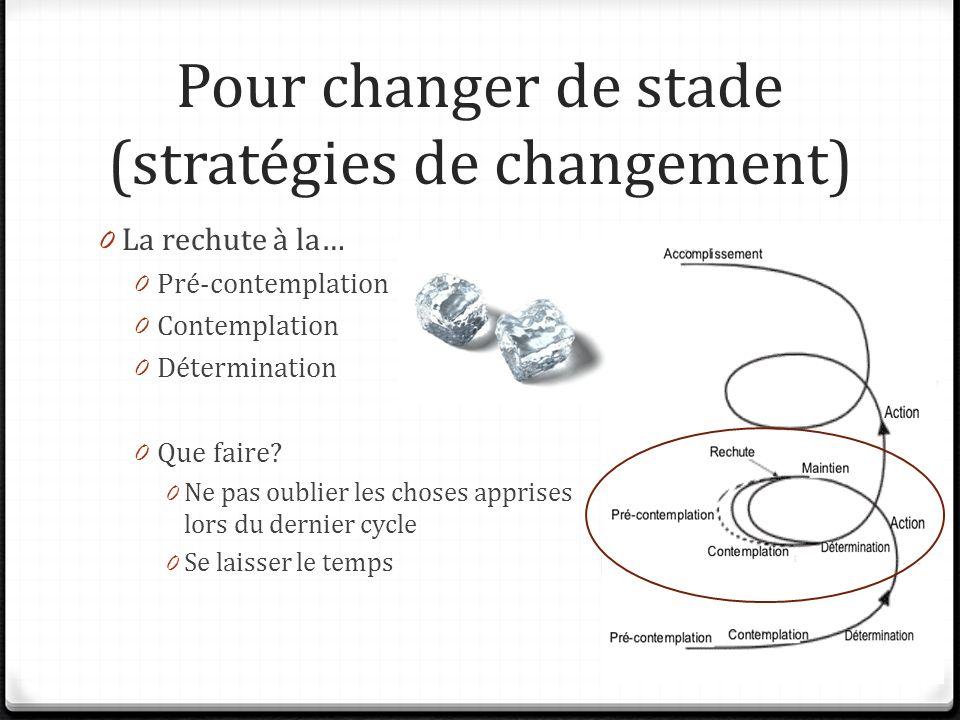 Pour changer de stade (stratégies de changement) 0 La rechute à la… 0 Pré-contemplation 0 Contemplation 0 Détermination 0 Que faire? 0 Ne pas oublier