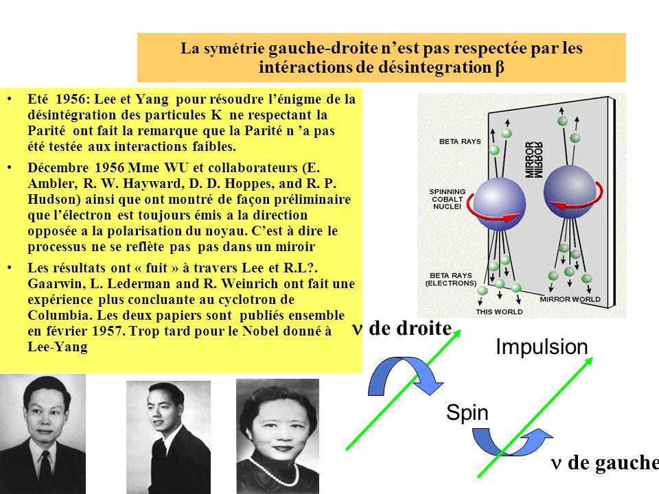 La symétrie gauche-droite nest pas respectée par les intéractions de désintegration β Eté 1956: Lee et Yang pour résoudre lénigme de la désintégration