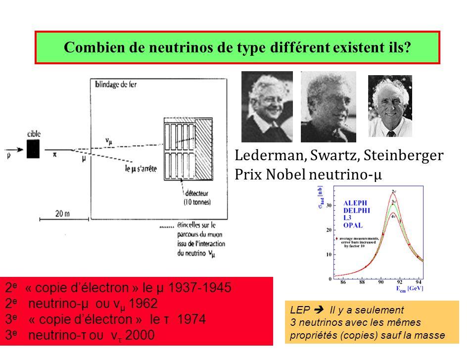 Combien de neutrinos de type différent existent ils? 2 e « copie délectron » le μ 1937-1945 2 e neutrino-μ ου ν μ 1962 3 e « copie délectron » le τ 19