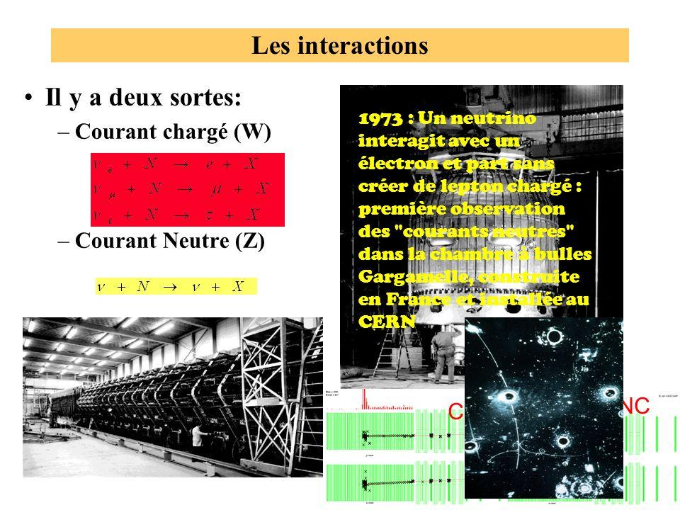 Les interactions Il y a deux sortes: –Courant chargé (W) –Courant Neutre (Z) CC NC 1973 : Un neutrino interagit avec un électron et part sans créer de