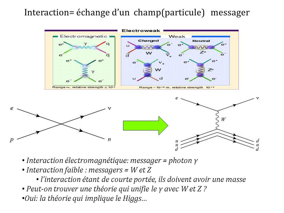 Interaction= échange dun champ(particule) messager Interaction électromagnétique: messager = photon γ Interaction faible : messagers = W et Z linterac