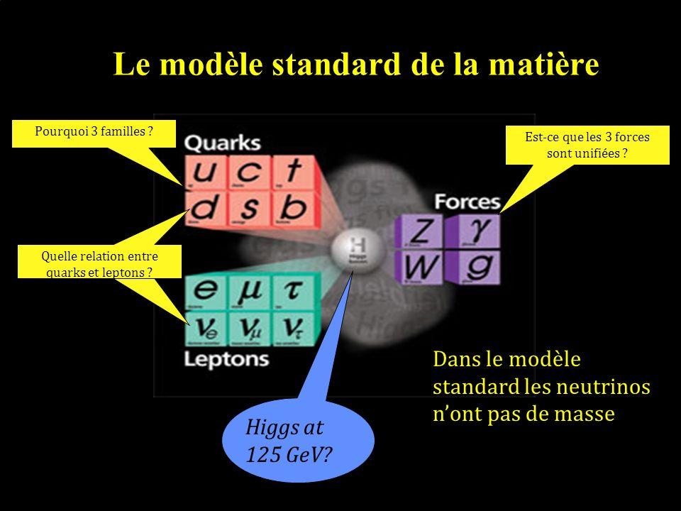Le modèle standard de la matière Est-ce que les 3 forces sont unifiées ? Pourquoi 3 familles ? Quelle relation entre quarks et leptons ? Higgs at 125