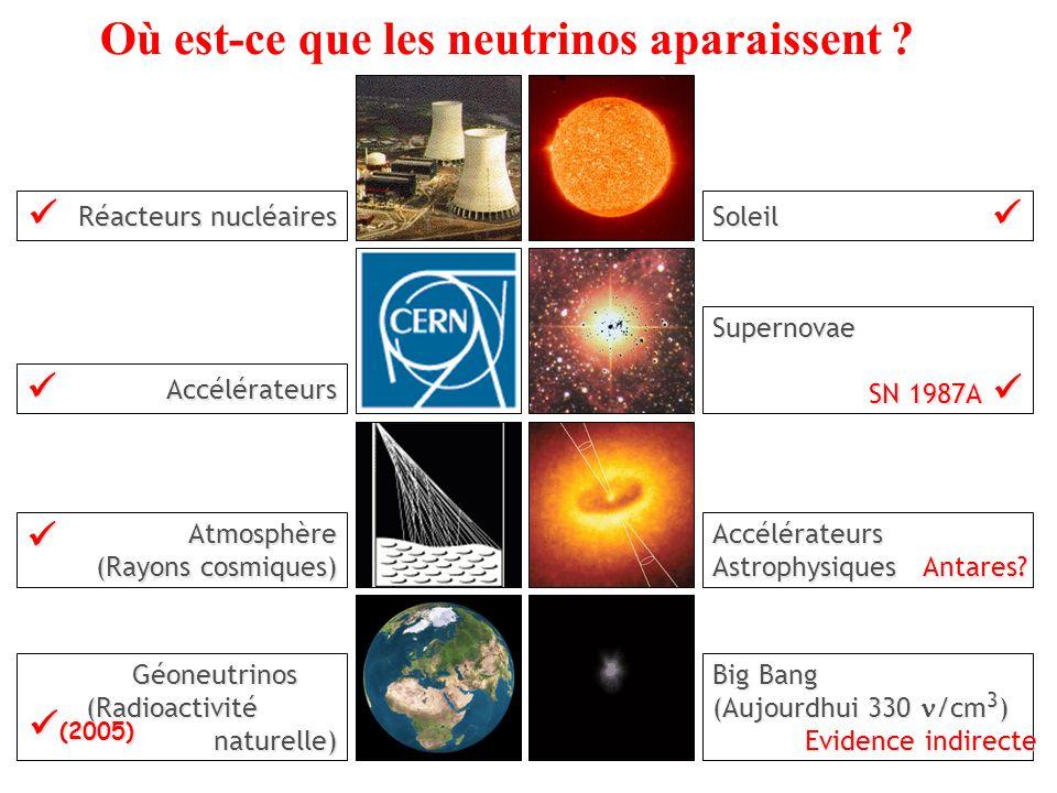 Où est-ce que les neutrinos aparaissent ??Accélérateurs Astrophysiques Antares? Big Bang (Aujourdhui 330 /cm 3 ) Evidence indirecte Evidence indirecte
