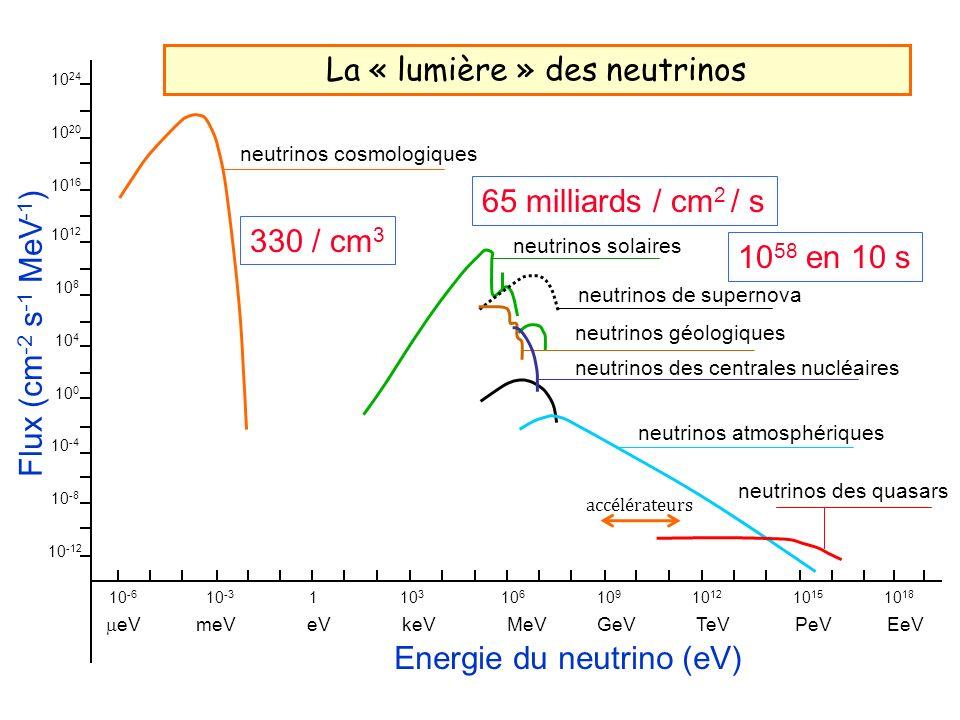 La « lumière » des neutrinos 330 / cm 3 65 milliards / cm 2 / s 10 58 en 10 s 10 -12 10 -8 10 -4 10 0 10 4 10 8 10 12 10 16 10 20 10 24 Flux (cm -2 s