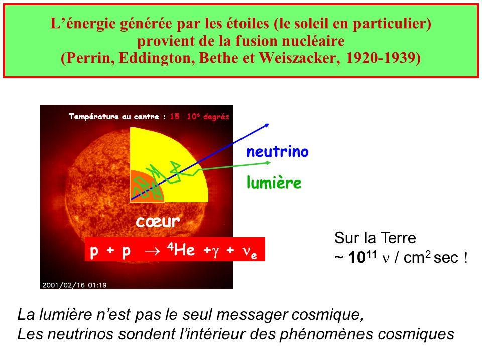 Lénergie générée par les étoiles (le soleil en particulier) provient de la fusion nucléaire (Perrin, Eddington, Bethe et Weiszacker, 1920-1939) Tempér