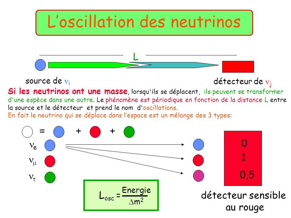 Loscillation des neutrinos source de i détecteur de j L Si les neutrinos ont une masse, lorsqu'ils se déplacent, ils peuvent se transformer d'une espè