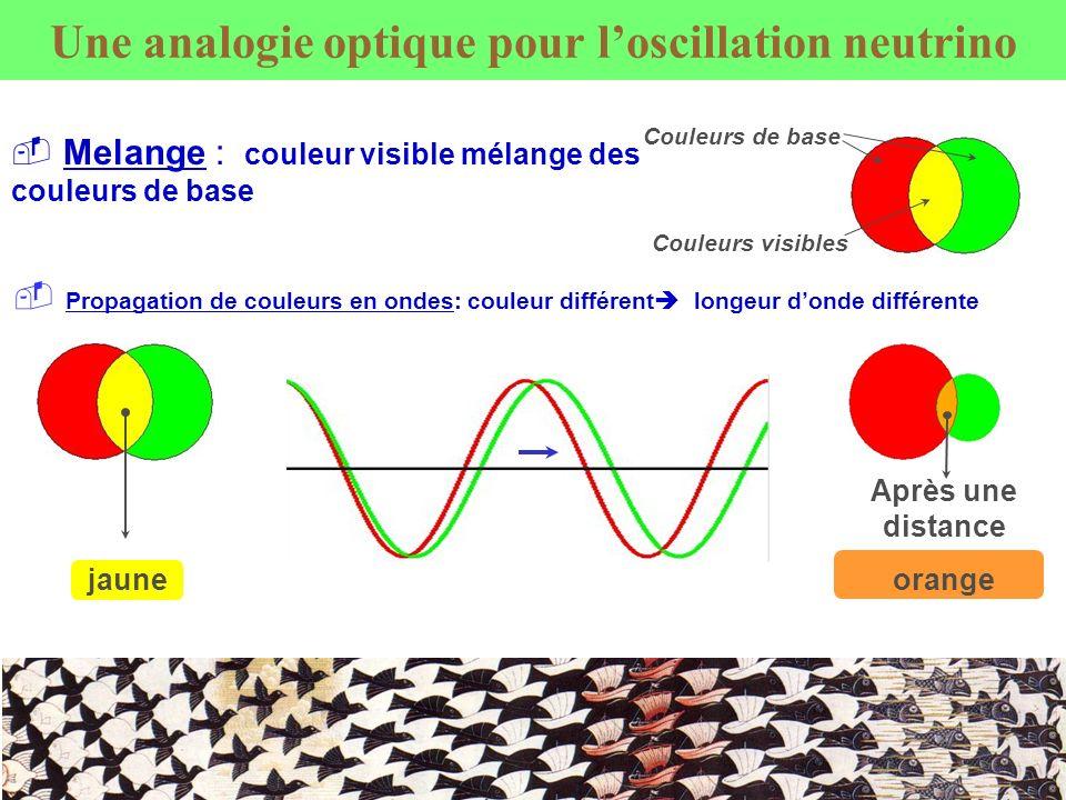 Une analogie optique pour loscillation neutrino Propagation de couleurs en ondes: couleur différent longeur donde différente jaune Melange : couleur v