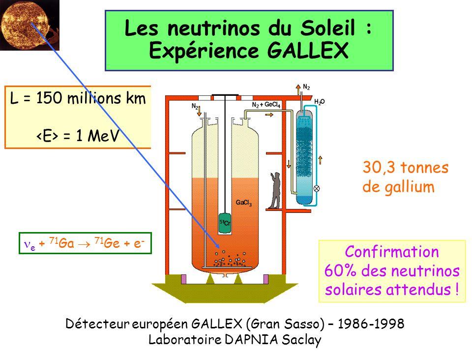 L = 150 millions km = 1 MeV Détecteur européen GALLEX (Gran Sasso) – 1986-1998 Laboratoire DAPNIA Saclay Les neutrinos du Soleil : Expérience GALLEX 3