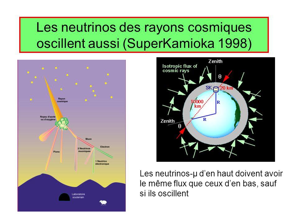 Les neutrinos des rayons cosmiques oscillent aussi (SuperKamioka 1998) Les neutrinos-μ den haut doivent avoir le même flux que ceux den bas, sauf si i
