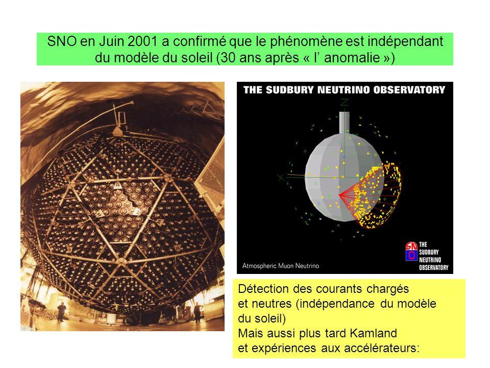 SNO en Juin 2001 a confirmé que le phénomène est indépendant du modèle du soleil (30 ans après « l anomalie ») Détection des courants chargés et neutr