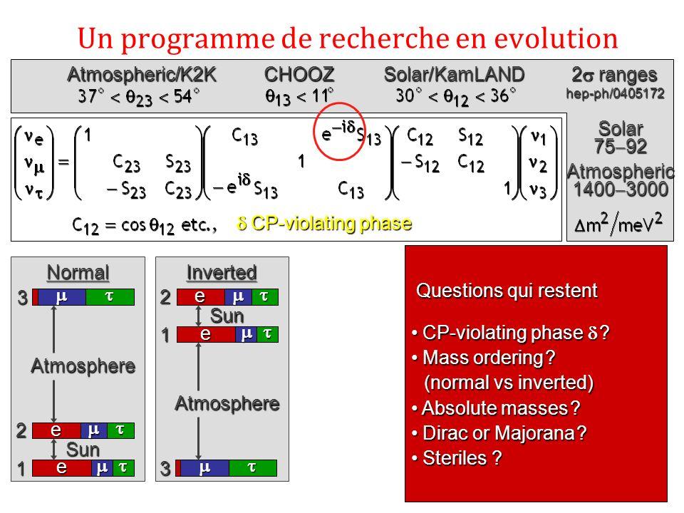 Un programme de recherche en evolution CP-violating phase CP-violating phase Solar 75 92 Atmospheric 1400 3000 CHOOZSolar/KamLAND 2 ranges hep-ph/0405