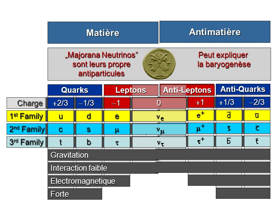 QuarksLeptons 2/3 2/3 c t Gravitation Interaction faible Forte Electromagnetique 1/3 1/3 s b 1 0 1 st Family 2 nd Family 3 rd Family ude Charge0 Matière Anti-QuarksAnti-Leptons 2/3 2/3 1/3 1/30 1 Antimatière Why is there no antimatter in the Universe.
