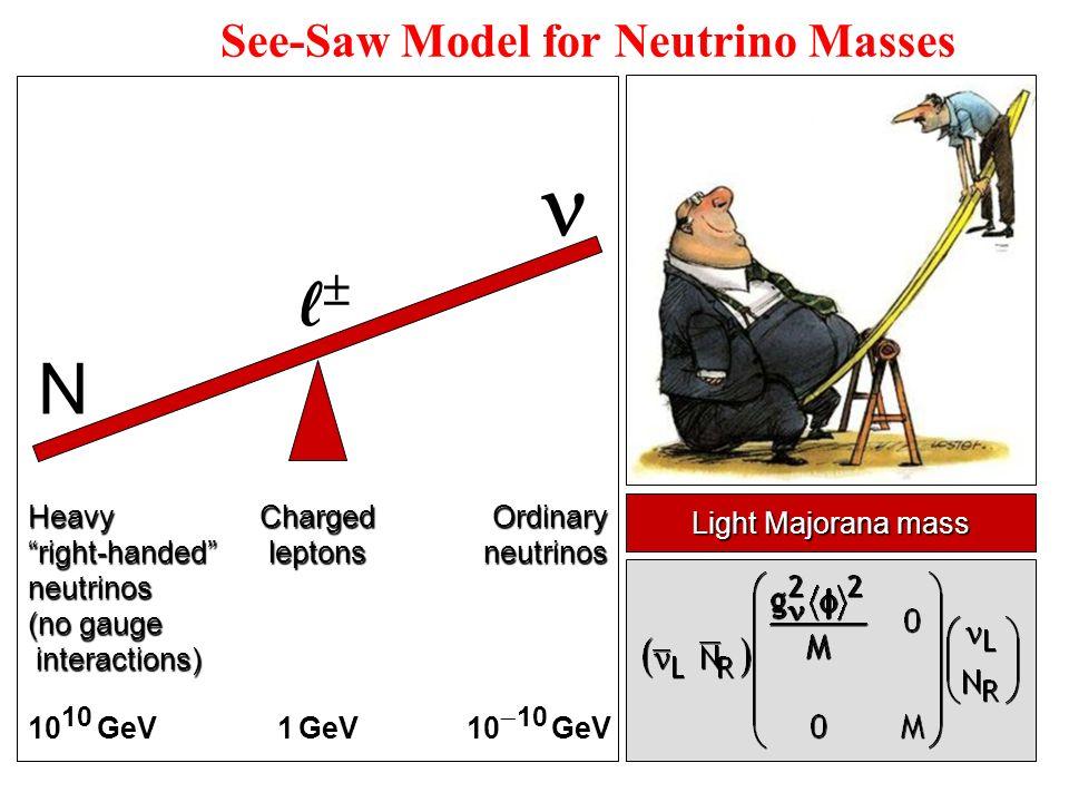See-Saw Model for Neutrino Masses Light Majorana mass N 10 10 GeV 1 GeV 10 10 GeV ChargedleptonsOrdinaryneutrinosHeavyright-handedneutrinos (no gauge