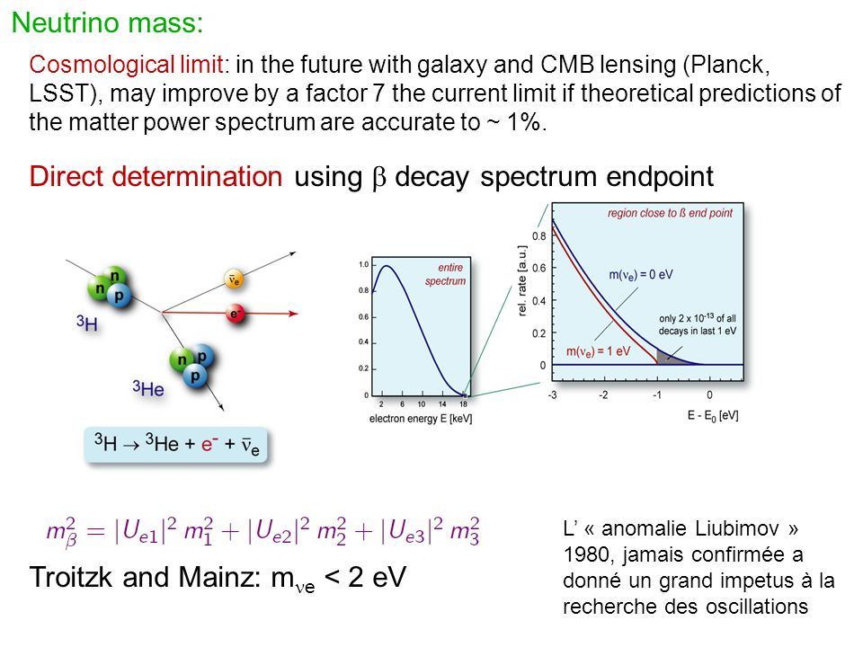 Neutrino mass: Direct determination using decay spectrum endpoint Troitzk and Mainz: m e < 2 eV Cosmological limit: in the future with galaxy and CMB