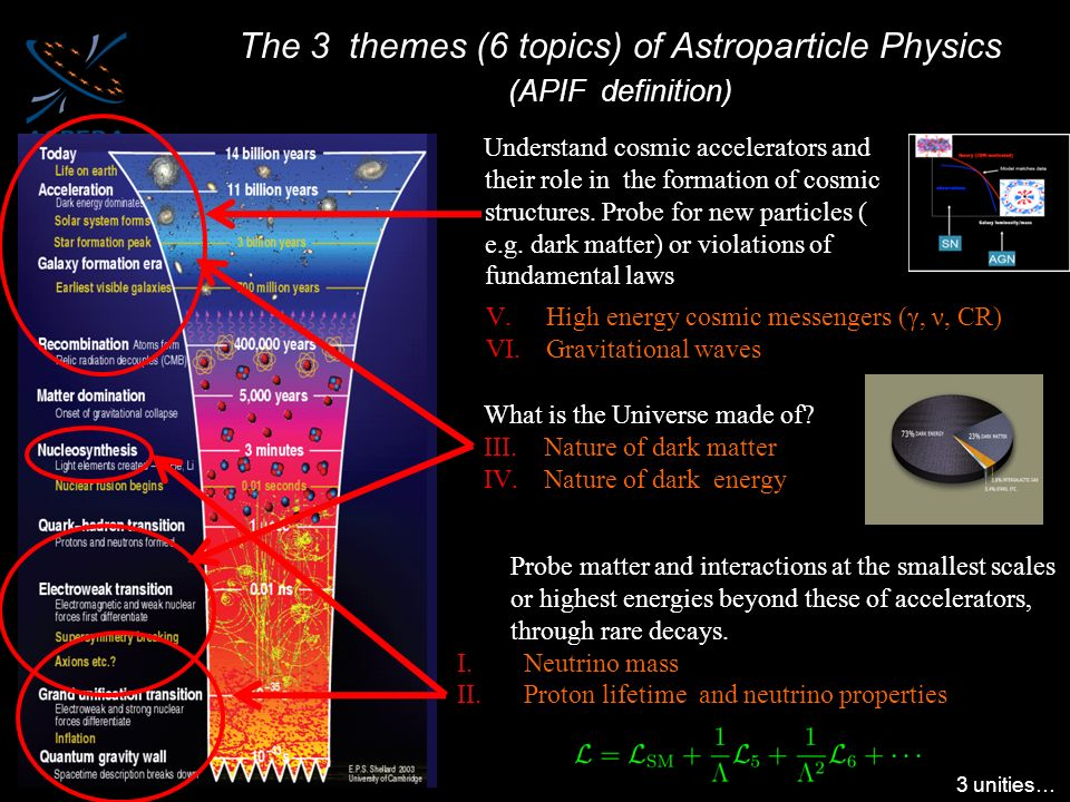 Understand cosmic accelerators and their role in the formation of cosmic structures. Probe for new particles ( e.g. dark matter) or violations of fund