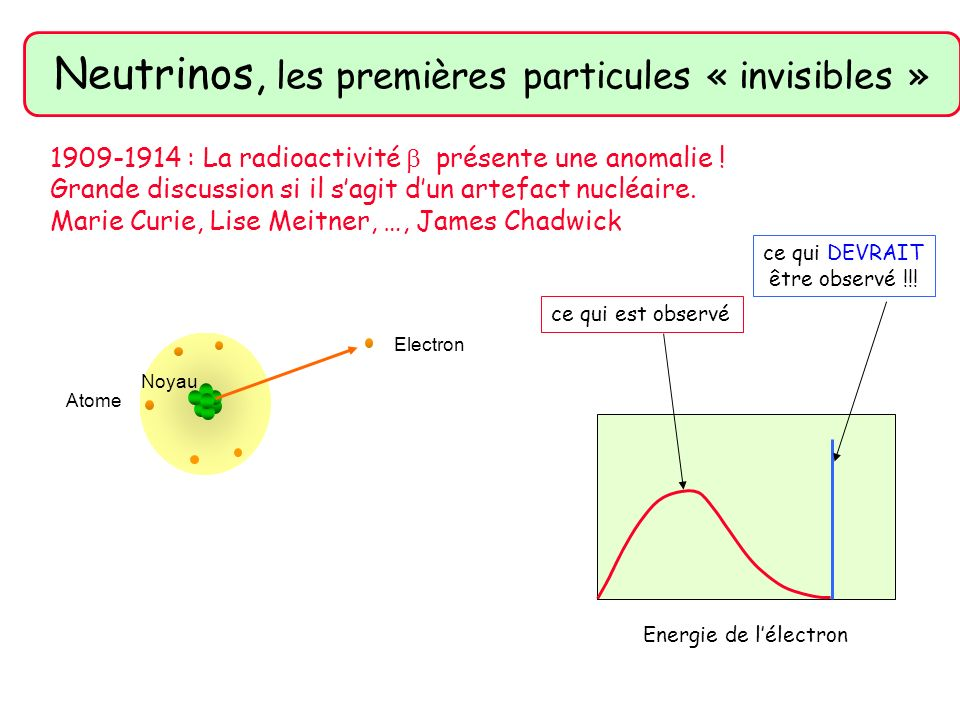 Bohr: abandonnons la conservation dénergie Pauli: postule (message envoyé avec une carte postale) il y a une particule inconnue qui emporte lénergie manquante 1930 : Lanomalie de la radioactivité persiste (après 20 ans) Atome Electron Noyau .