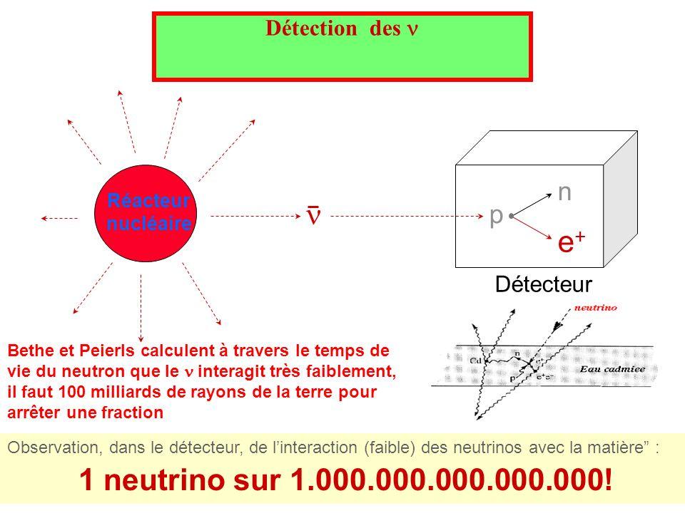Détection des Observation, dans le détecteur, de linteraction (faible) des neutrinos avec la matière : 1 neutrino sur 1.000.000.000.000.000! Détecteur