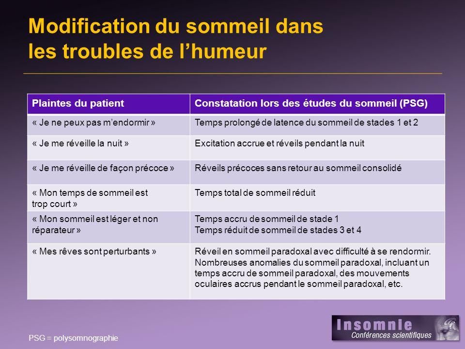 Traitement de linsomnie associée à des troubles de lhumeur TDM ou troubles bipolaires I et II –Pharmacothérapie –Options non pharmacologiques : TCC, psychothérapie interpersonnelle et des rythmes sociaux, stratégies dhygiène du sommeil La plupart des antidépresseurs ont un effet bénéfique sur le sommeil De nombreux ISRS/IRSN peuvent contribuer à linsomnie ou laggraver dans le TDM Hypnotiques –Benzodiazépines à courte durée daction –Agonistes non benzodiazépiniques : zopiclone, zolpidem TDM = trouble dépressif majeur ; TCC = thérapie cognitivo-comportementale ; ISRS = inhibiteur sélectif de la recapture de la sérotonine ; IRSN = inhibiteur de la recapture de la sérotonine et de la norépinéphrine