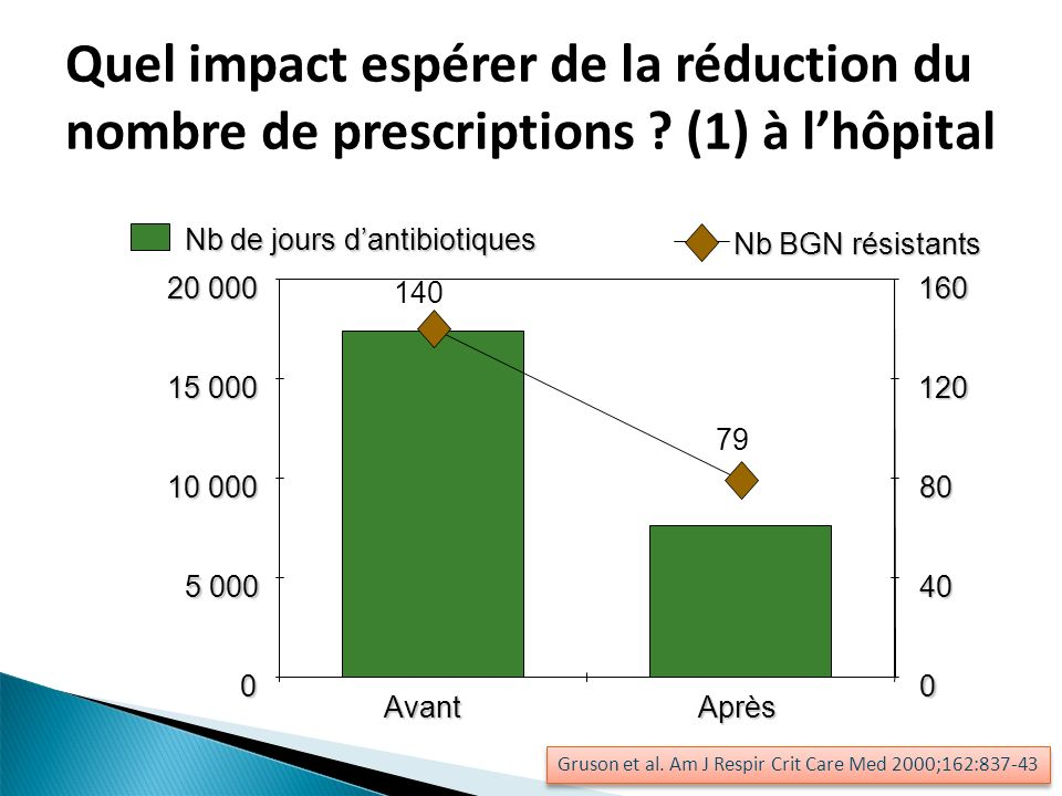 Quel impact espérer de la réduction du nombre de prescriptions ? (1) à lhôpital 0 5 000 10 000 15 000 20 000 AvantAprès 0 40 80 120 160 Nb de jours da