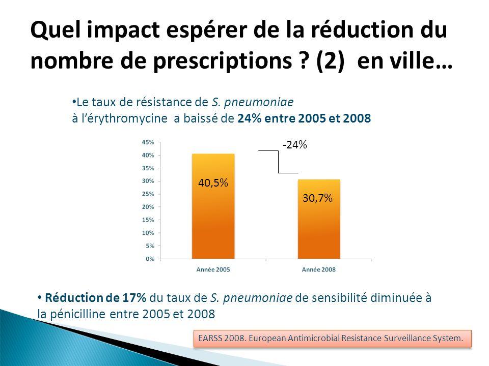 Le taux de résistance de S. pneumoniae à lérythromycine a baissé de 24% entre 2005 et 2008 40,5% 30,7% -24% Réduction de 17% du taux de S. pneumoniae