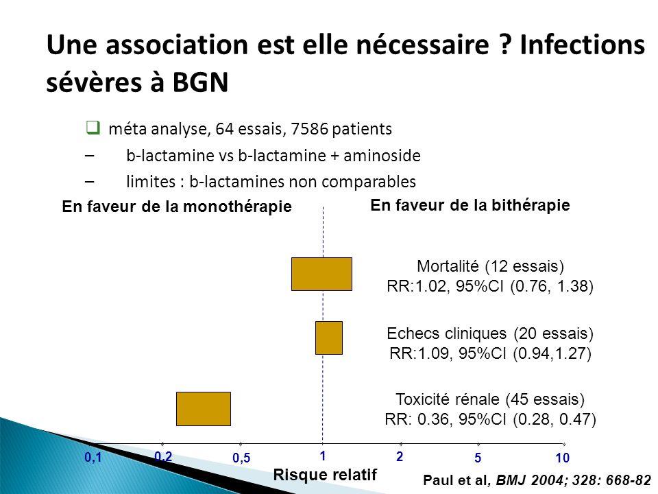 Une association est elle nécessaire ? Infections sévères à BGN méta analyse, 64 essais, 7586 patients –b-lactamine vs b-lactamine + aminoside –limites