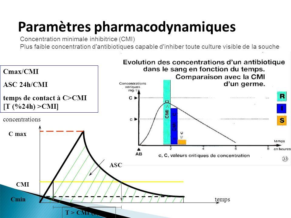Paramètres pharmacodynamiques Cmax/CMI ASC 24h/CMI temps de contact à C>CMI [T (%24h) >CMI] Concentration minimale inhibitrice (CMI) Plus faible concentration d antibiotiques capable d inhiber toute culture visible de la souche ASC C max Cmin CMI T > CMI (h) temps concentrations