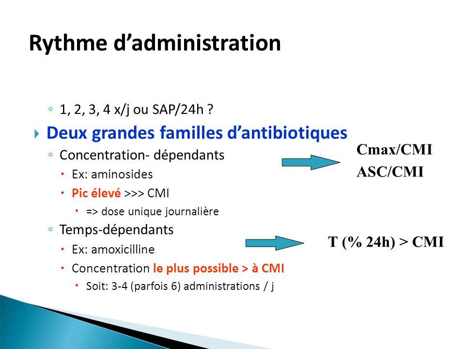 1, 2, 3, 4 x/j ou SAP/24h ? Deux grandes familles dantibiotiques Concentration- dépendants Ex: aminosides Pic élevé >>> CMI => dose unique journalière