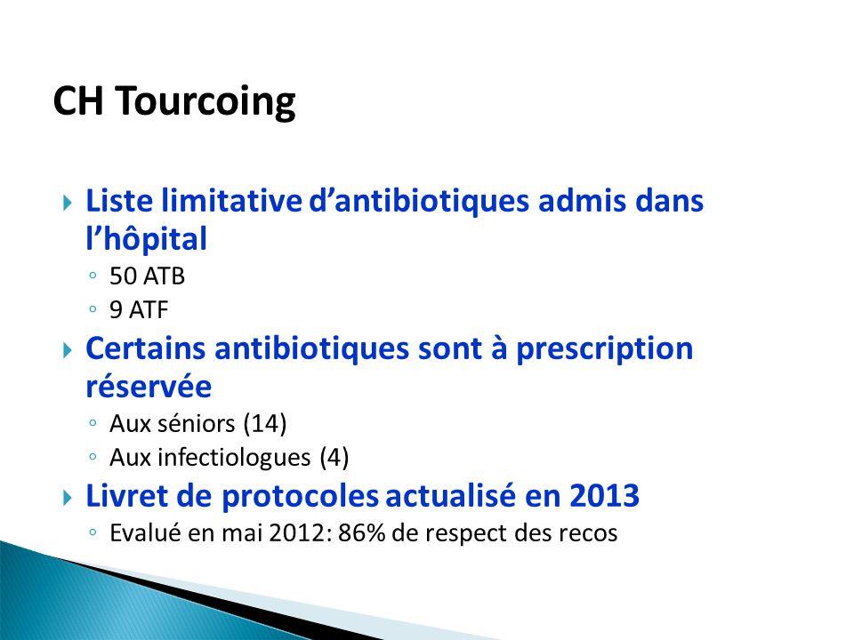 CH Tourcoing Liste limitative dantibiotiques admis dans lhôpital 50 ATB 9 ATF Certains antibiotiques sont à prescription réservée Aux séniors (14) Aux infectiologues (4) Livret de protocoles actualisé en 2013 Evalué en mai 2012: 86% de respect des recos
