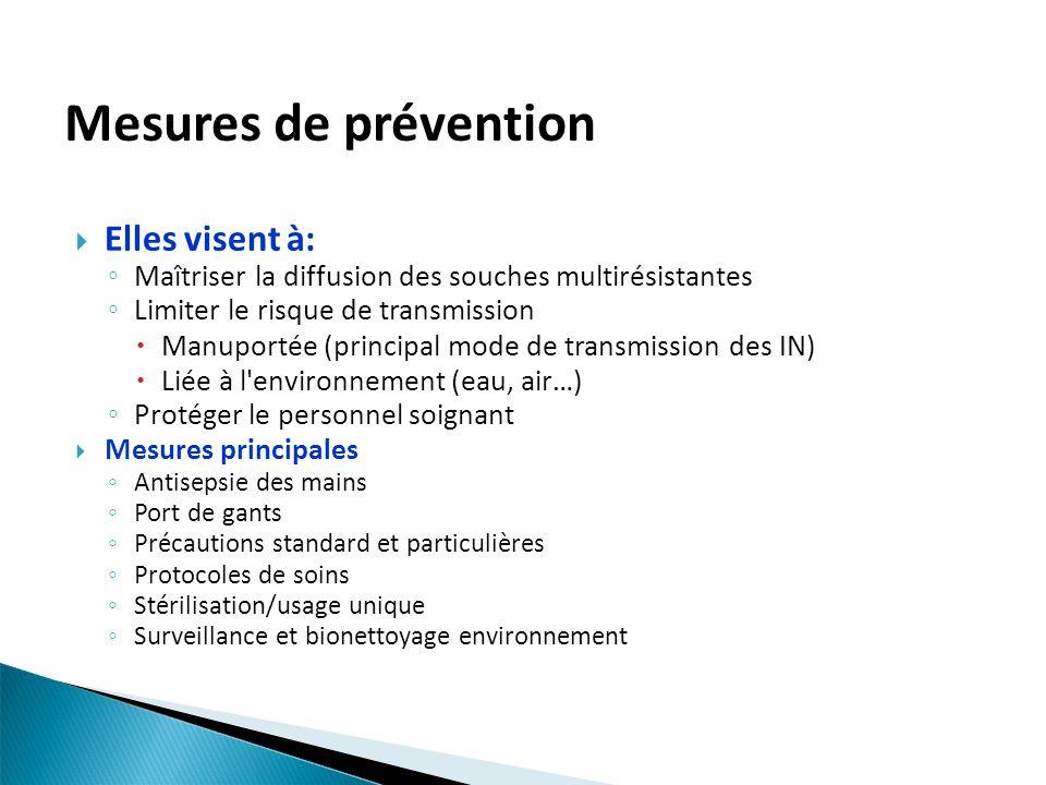 Mesures de prévention Elles visent à: Maîtriser la diffusion des souches multirésistantes Limiter le risque de transmission Manuportée (principal mode