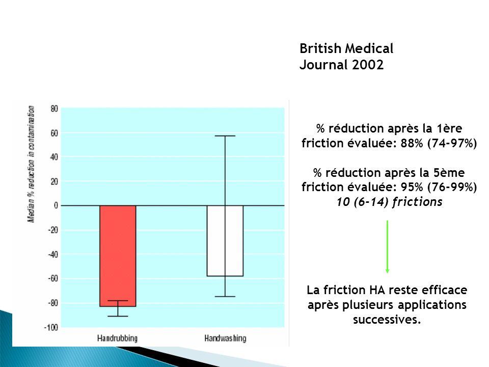 % réduction après la 1ère friction évaluée: 88% (74-97%) % réduction après la 5ème friction évaluée: 95% (76-99%) 10 (6-14) frictions La friction HA reste efficace après plusieurs applications successives.