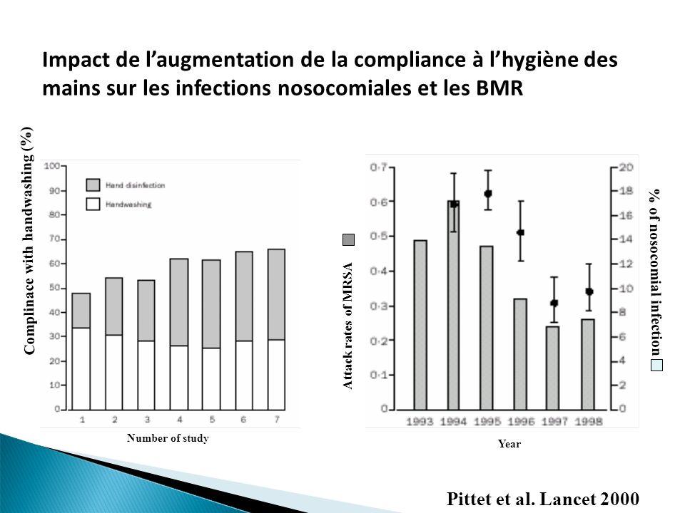 Impact de laugmentation de la compliance à lhygiène des mains sur les infections nosocomiales et les BMR Pittet et al. Lancet 2000 Complinace with han