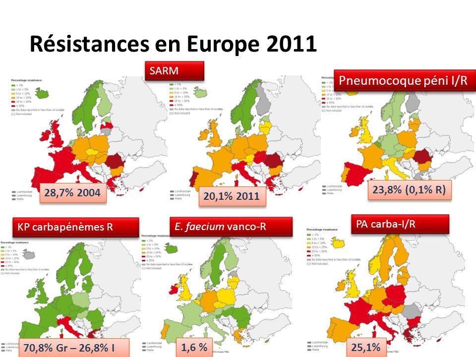 Résistances en Europe 2011 SARM 70,8% Gr – 26,8% I 1,6 % 25,1% 28,7% 2004 20,1% 2011 23,8% (0,1% R) KP carbapénèmes R E. faecium vanco-R PA carba-I/R