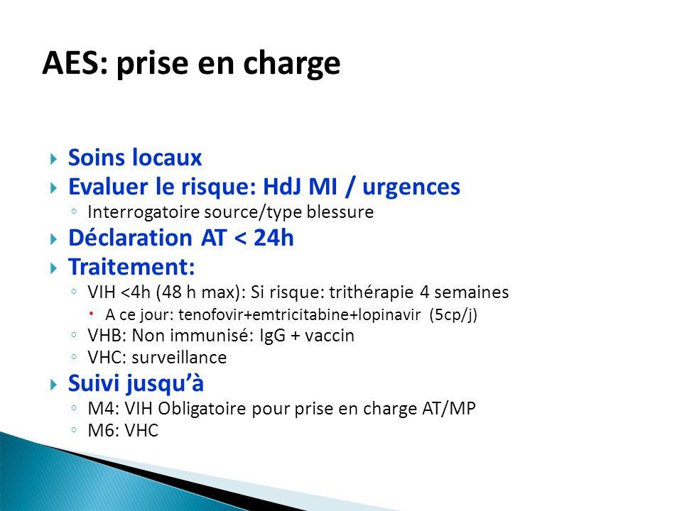 Soins locaux Evaluer le risque: HdJ MI / urgences Interrogatoire source/type blessure Déclaration AT < 24h Traitement: VIH <4h (48 h max): Si risque: trithérapie 4 semaines A ce jour: tenofovir+emtricitabine+lopinavir (5cp/j) VHB: Non immunisé: IgG + vaccin VHC: surveillance Suivi jusquà M4: VIH Obligatoire pour prise en charge AT/MP M6: VHC AES: prise en charge