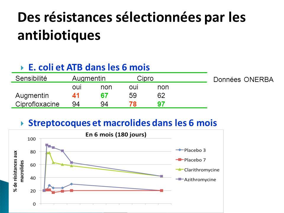 E. coli et ATB dans les 6 mois Streptocoques et macrolides dans les 6 mois Des résistances sélectionnées par les antibiotiques SensibilitéAugmentin Ci