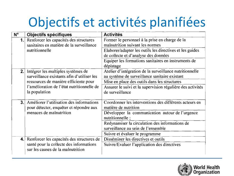 Objectifs et activités planifiées