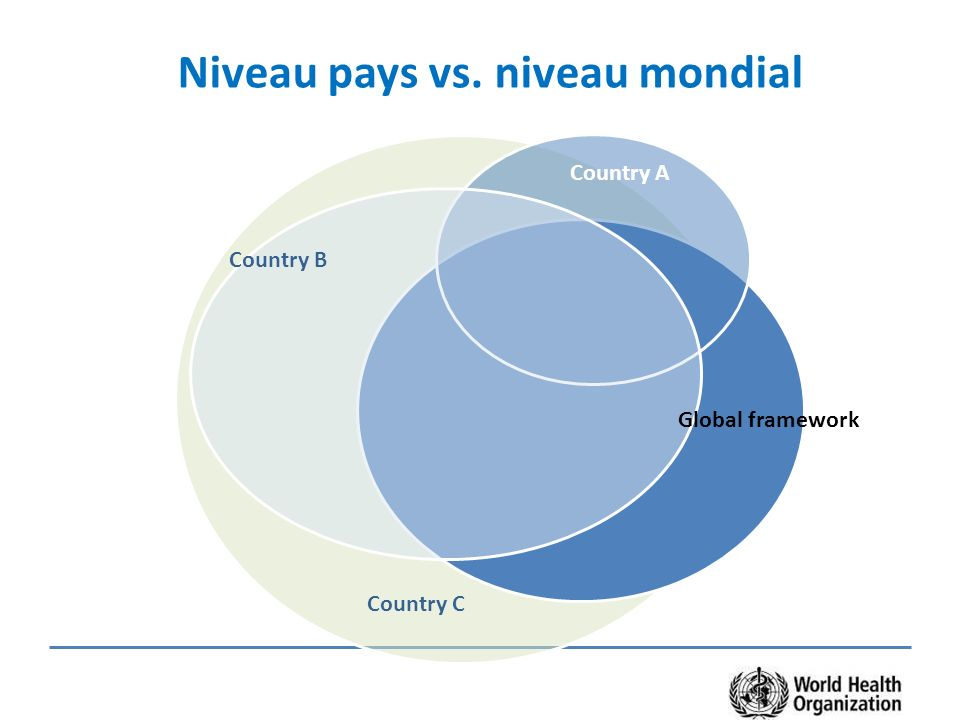 Country B Country A Country C Global framework Niveau pays vs. niveau mondial