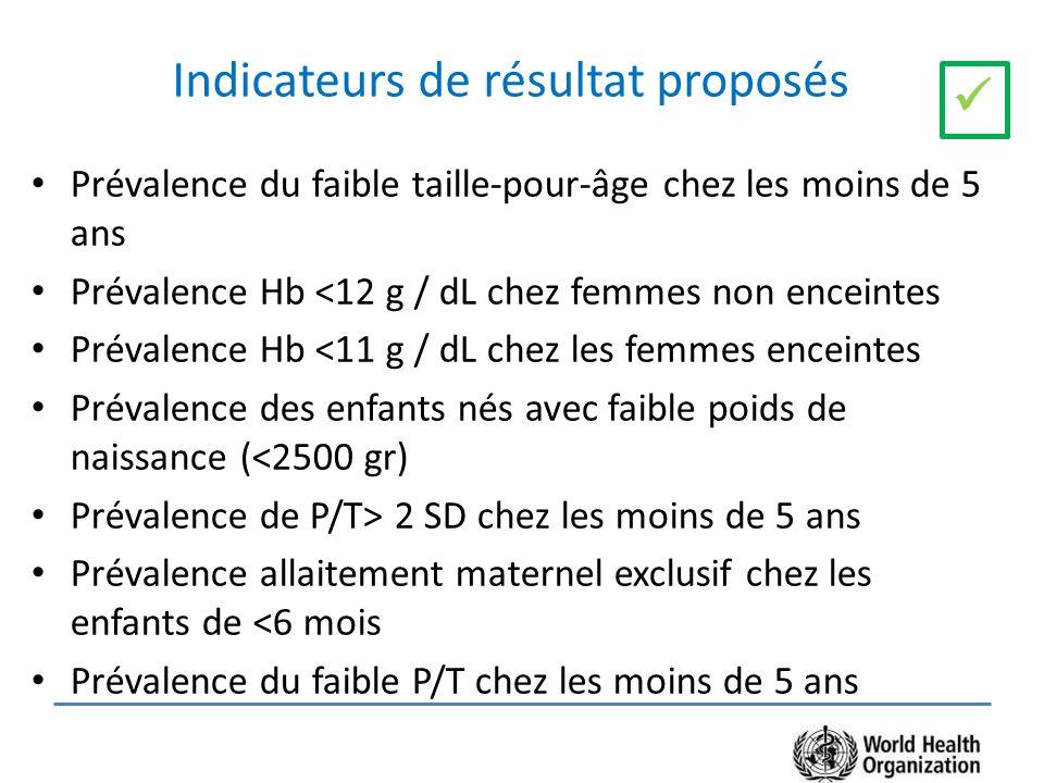 Indicateurs de résultat proposés Prévalence du faible taille-pour-âge chez les moins de 5 ans Prévalence Hb <12 g / dL chez femmes non enceintes Prévalence Hb <11 g / dL chez les femmes enceintes Prévalence des enfants nés avec faible poids de naissance (<2500 gr) Prévalence de P/T> 2 SD chez les moins de 5 ans Prévalence allaitement maternel exclusif chez les enfants de <6 mois Prévalence du faible P/T chez les moins de 5 ans