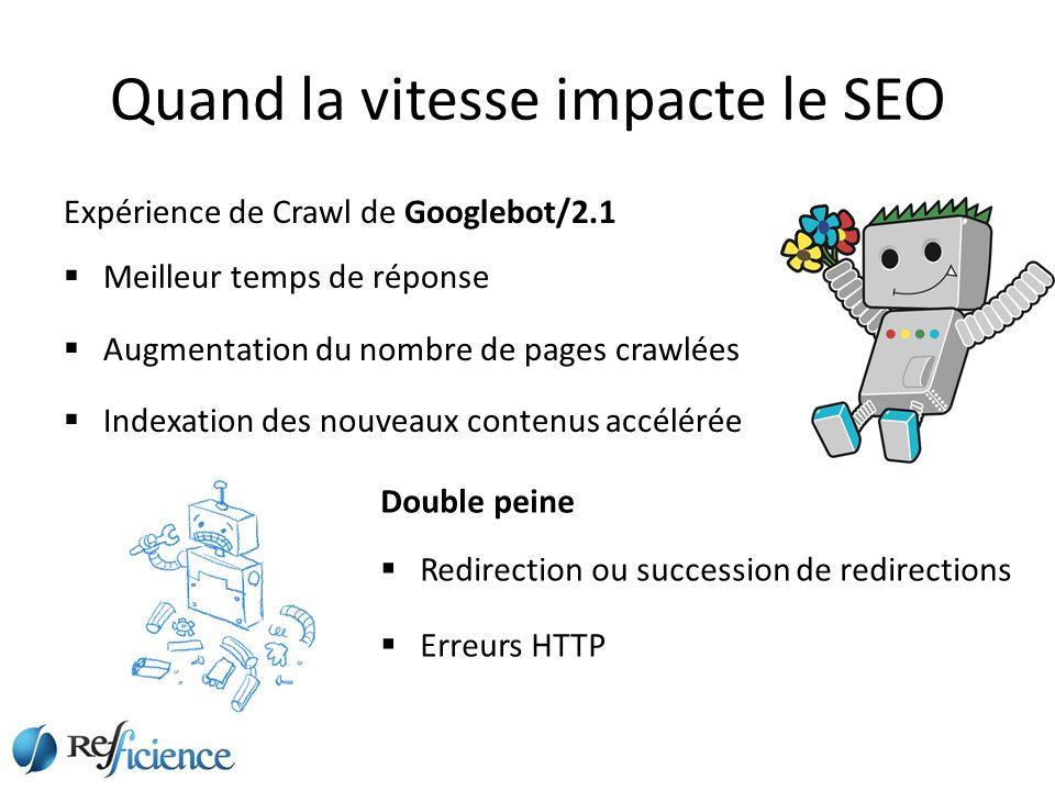 Quand la vitesse impacte le SEO Expérience de Crawl de Googlebot/2.1 Meilleur temps de réponse Augmentation du nombre de pages crawlées Indexation des nouveaux contenus accélérée Double peine Redirection ou succession de redirections Erreurs HTTP