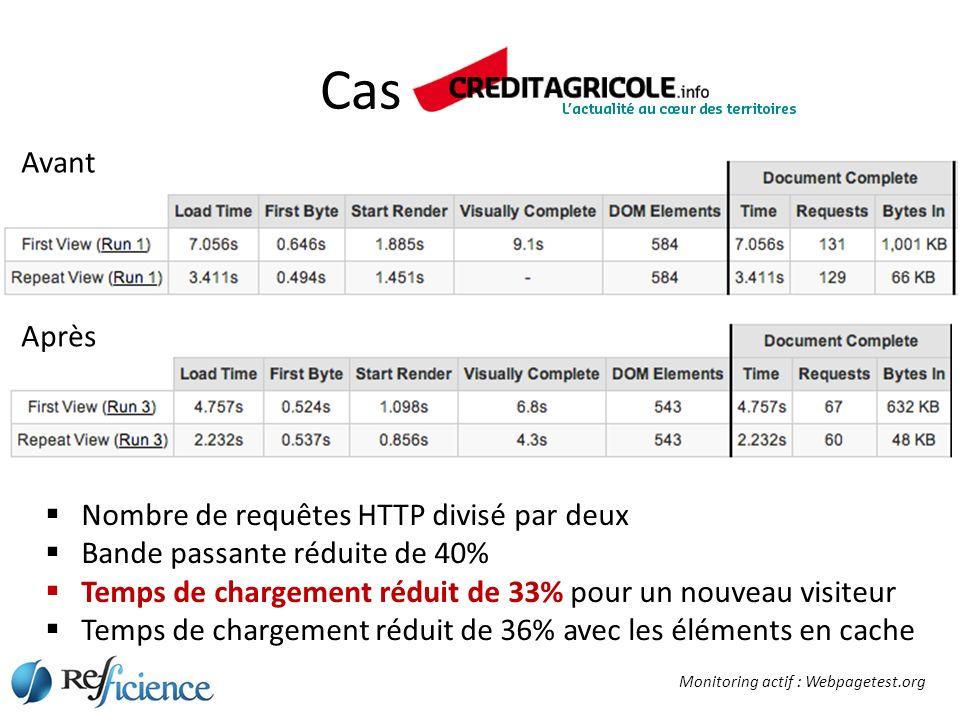 Cas Client A Nombre de requêtes HTTP divisé par deux Bande passante réduite de 40% Temps de chargement réduit de 33% pour un nouveau visiteur Temps de chargement réduit de 36% avec les éléments en cache Avant Après Monitoring actif : Webpagetest.org
