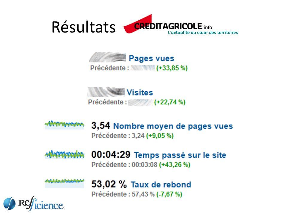 Résultats Client