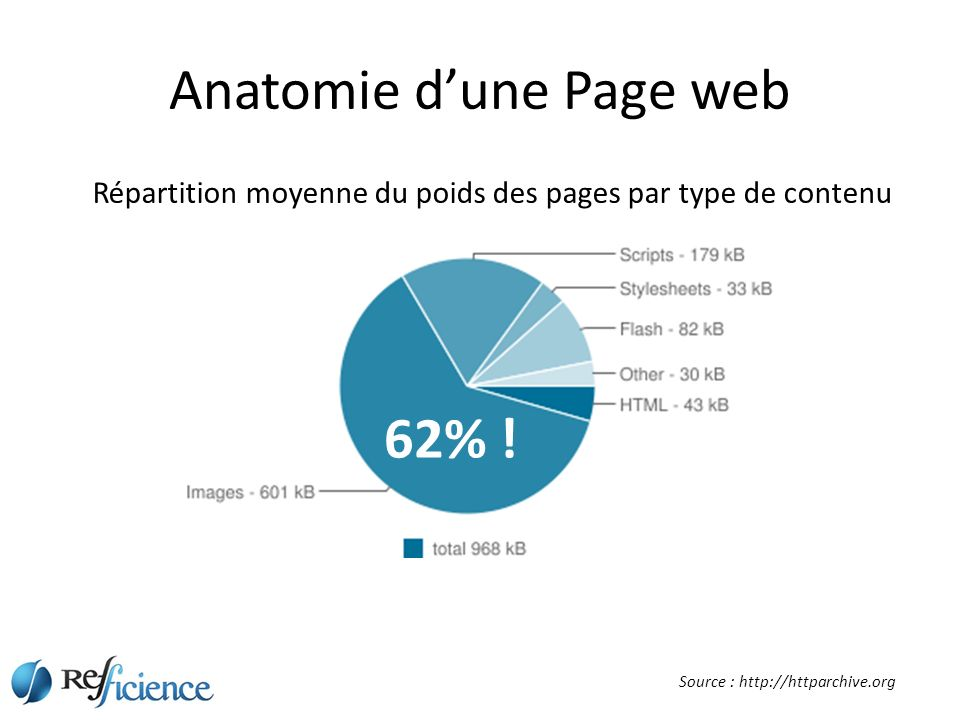 Anatomie dune Page web Source : http://httparchive.org Répartition moyenne du poids des pages par type de contenu 62% !